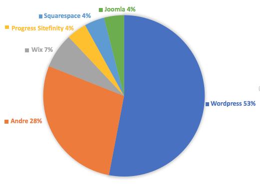 Graf som viser at 53% af alle hjemmesider bruger WordPress