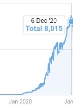 graf over trafik opnået på et år.